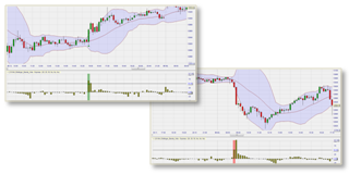 Bollinger bands and volatility explosion.