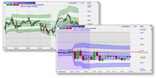 VWAP and TWAP in the NanoTrader trading platform for futures, cfd, forex and stocks.