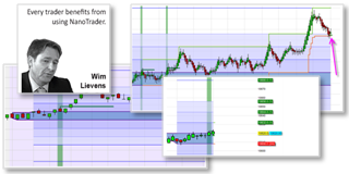 Trader Wim Lievens: Trading Strategie WL 0800 Range Bar break-out im NanoTrader.