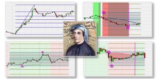 Trading-Plattform mit automatische Fibonacci Levels und Extensions.