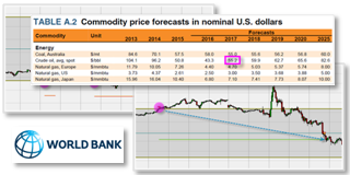 Commodities trading strategy for futures and CFD based on World Bank forecasts.