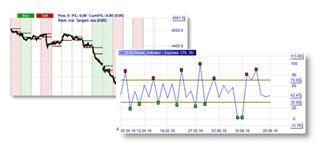 Kostenlose Trading Strategie: Momentum Pinball Break-out von erfolgreiche Trader Linda Raschke und Larry Connors.