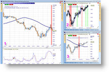 Trading strategy trader Carsten Umland, Reversal Bar and Moving Bar