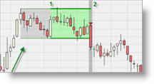 Trading signal range break out
