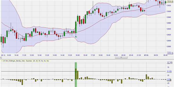 Bollinger Bands volatility explosion