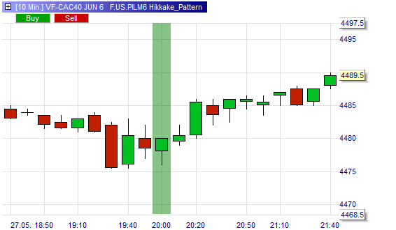 Trading Signal Hikkake Formation (Muster).