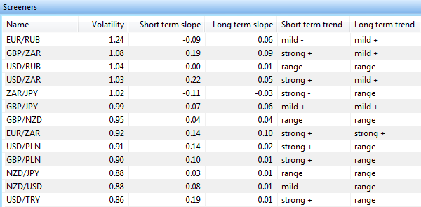 Screener to find instruments (forex, futures, indices etc) in a bearish trend.
