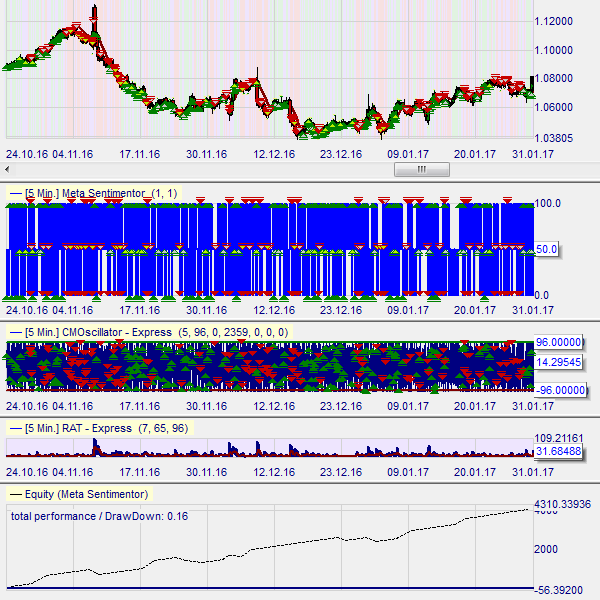 Free trading strategy in NanoTrader : CMO DipReturn.