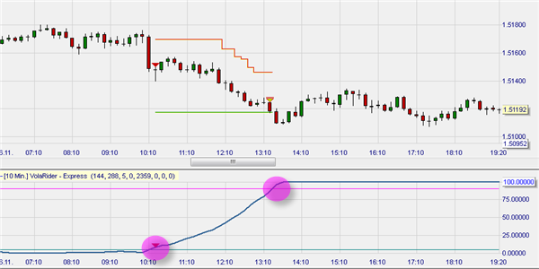 Free trading strategy in NanoTrader : Volatility Rider.