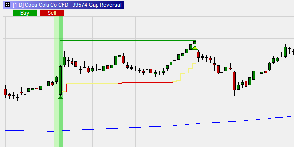 The Gap Reversal strategy designed by David Pieper.
