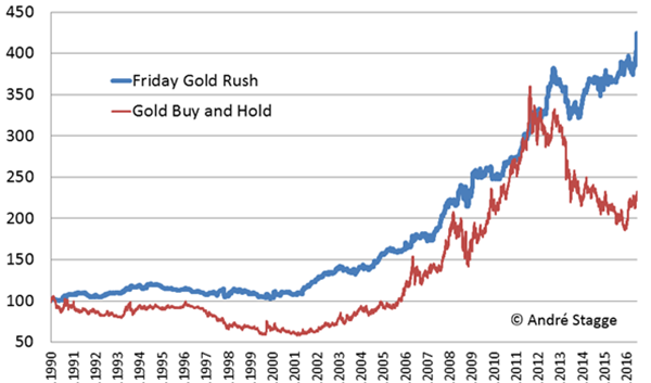 Friday Gold Rush, kostenlose Trading Strategie, Trader Andre Skagge.