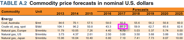 World Bank commodities price forecasts.