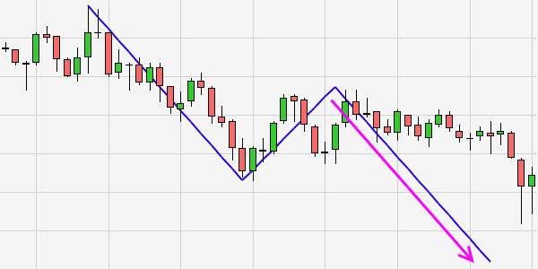 Trading Technische Analyse ABCD Tool