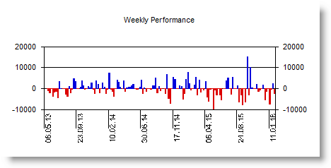 Trading strategies backtesting weekly performance.