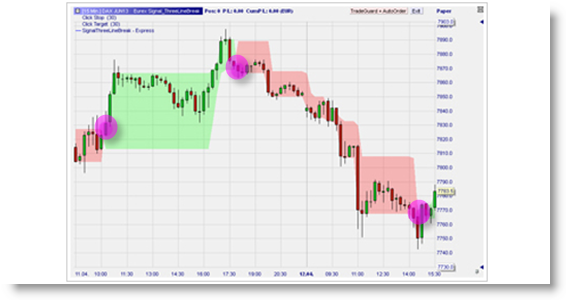 Free trading signals: Three Line Break Reversals