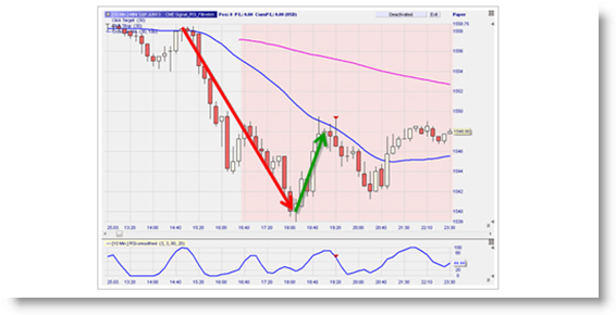 Free trading signals: RSI Feigned Reversals