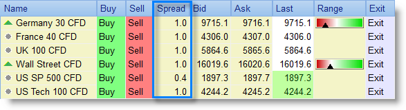 Low, small spreads by best broker.