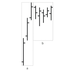 Candlestick pattern: flag (Technical analysis).